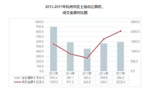 2013-2017年杭州市区土地出让面积、  成交金额对比图