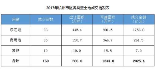 2017年杭州市区各类型土地成交情况表