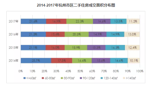 2014-2017年杭州市区二手住房成交面积分布图