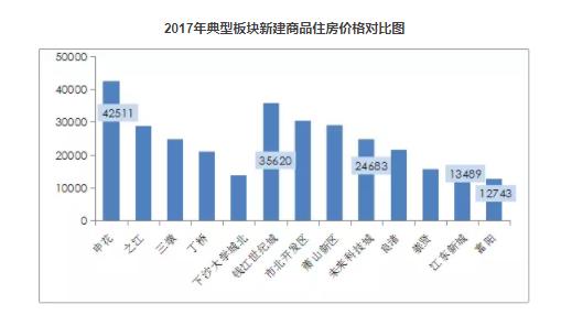 2017年典型板块新建商品住房价格对比图